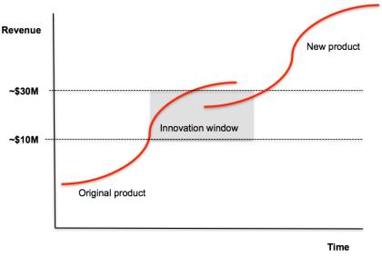 Why Growth Companies Stop Growing Venturefizz