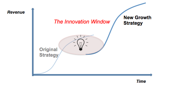 Why growth companies stop growing for growth company Innovation windows